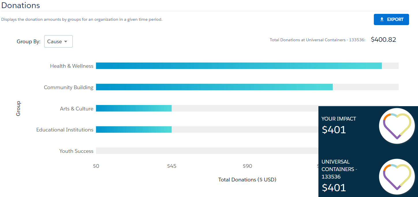 Salesforce.org Philanthropy Cloud screenshot 2