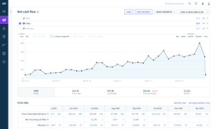 Revenue Recognition from ChartMogul screenshot